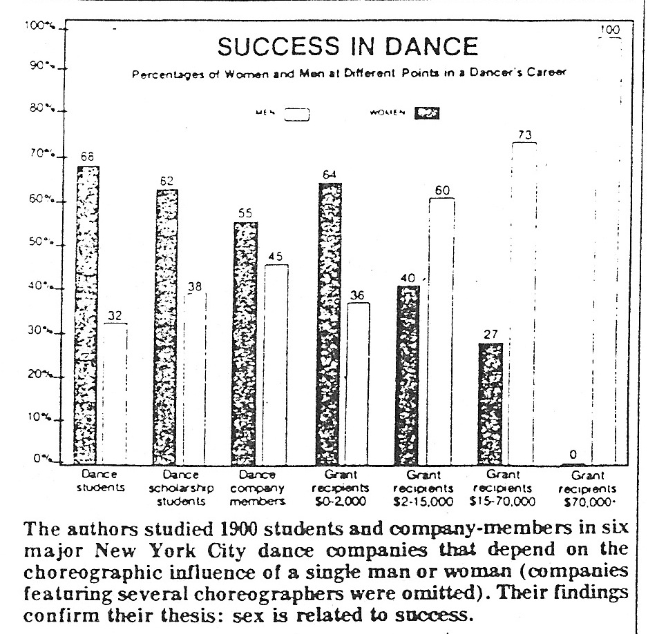 Success in dance